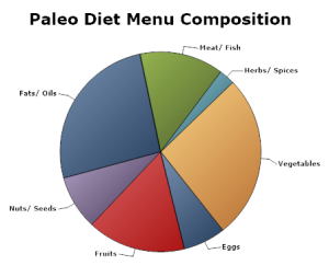 Paleo-diet-menu-composition-pie